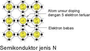 Semikonduktor Negatif
