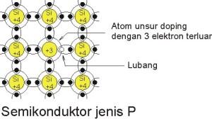 Semikonduktor Positif