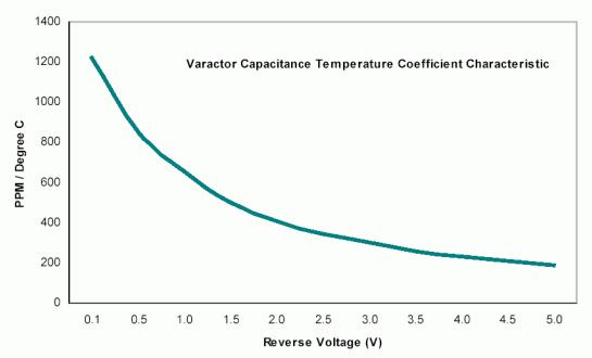 koefisien temperatur