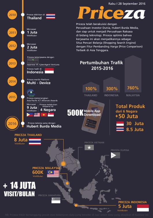 priceza-infografis